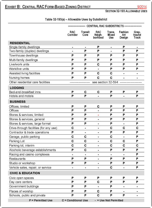 This use table is also from the Hallandale Beach form-based code. As noted earlier, form-based codes generally include provisions aimed at preventing incompatible uses.