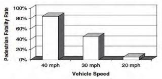 Pedestrian fatalities by vehicle speed