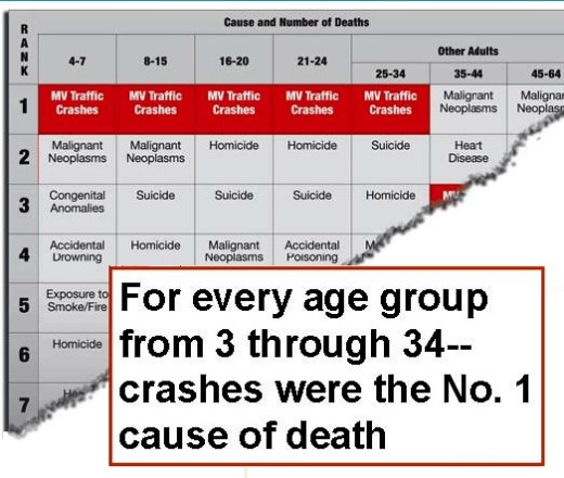 """From """"Top 10 Causes of Death in the U.S. for 2005"""" (National Highway Traffic Safety Administration)."""