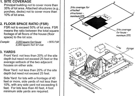 portion of page in zoning ordinance with illustrations accompanying text