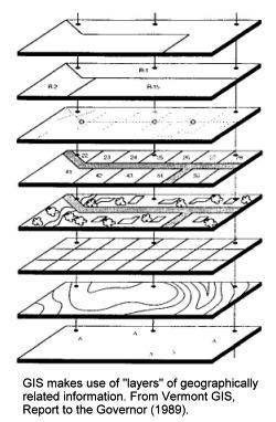 illustration of GIS layers