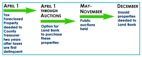 Graphic showing steps in the foreclosure process in Flint