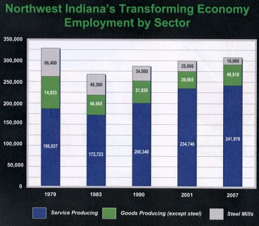 bar chart showing changes in economy in northwestern Indiana