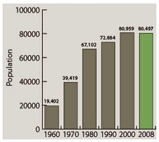 Population bar chart for Troy, Michigan