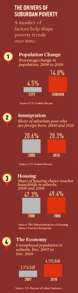 Drivers of Suburban Poverty