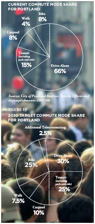 2007 mode share for City of Portland, compared to 2030 goals. From Portland-Multnomah County 2009 Climate Action Plan.