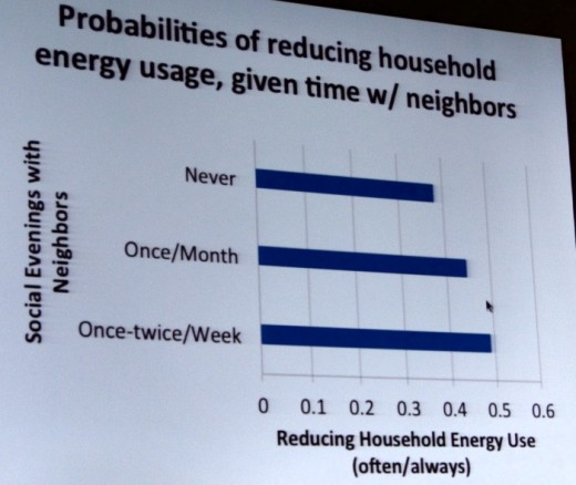 Energy savings by frequency of interactions with neighbors