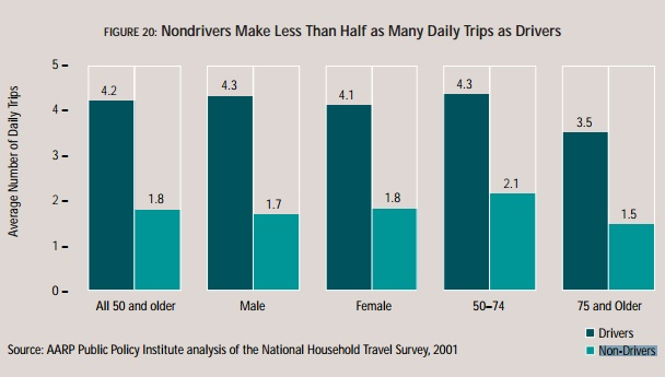 Bar chart showing nondriver trips; from AARP report