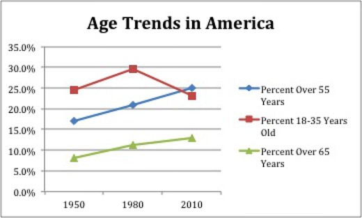 Age Trends in America
