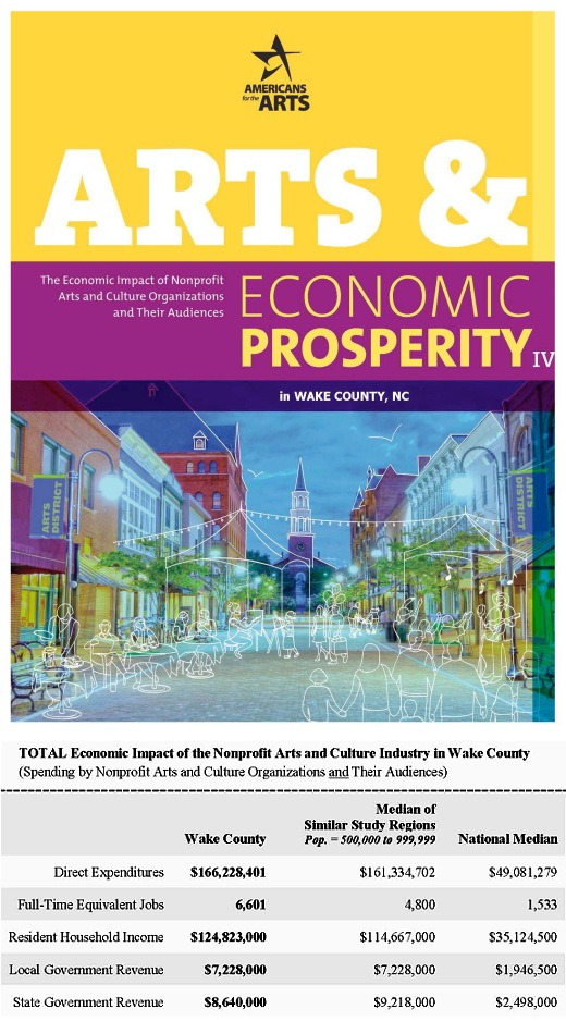 Cover of Wake County report and graph from report