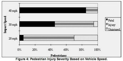 Bar chart: pedestrian injury severity based on vehicle speed