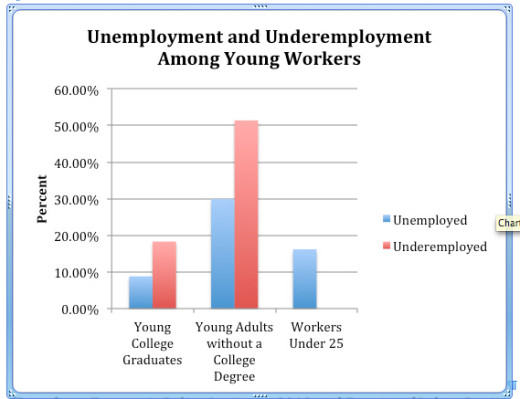 Graph showing unemployment and underemployment of young workers.