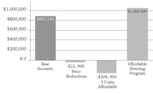 Figure 3, Testing Affordability