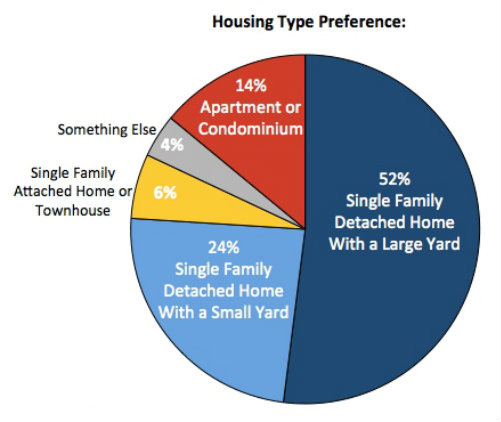 Illustration from National Association of Realtors survey. Posted with permission.