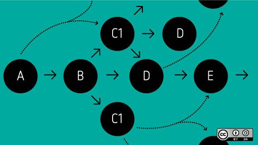 Creative Commons LIcense; http://p2plab.gr/en/archives/147