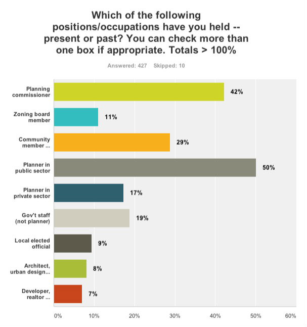 Chart showing positions our survey respondents have held.