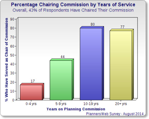 Chart showing percentage who have chaired planning commission, by number of years of service on the commission.