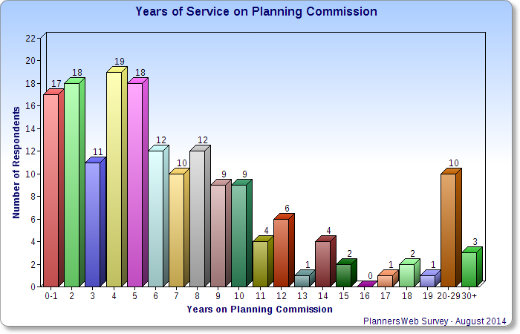 Chart showing length of service on the planning commission.