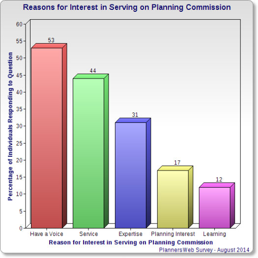 Chart showing reasons for interest in serving on planning commission.