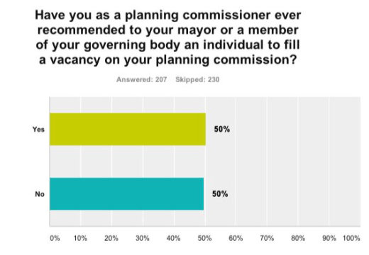 Chart - planning commissioner involvement with recruiting new members.