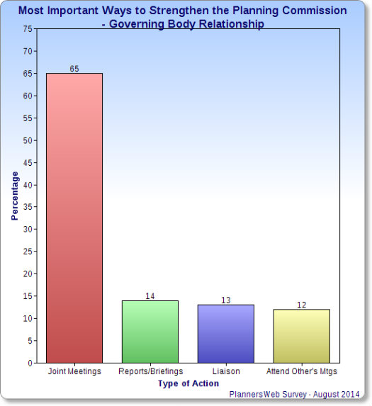 Chart on survey results of question on ways to strengthen planning commission - governing body relationship/