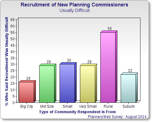 Chart showing percentage of respondents from different types of communities who find recruitment of new commissioners difficult.