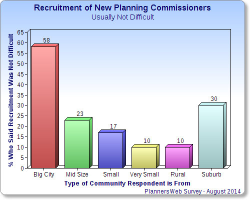 Chart showing types of communities where recruiting new planning commissioners is NOT difficult.
