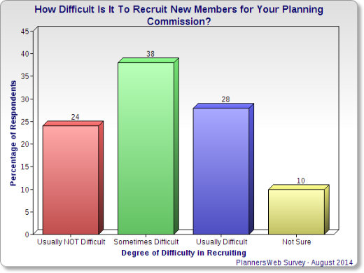 Chart - how difficult is it to recruit new planning commission members.