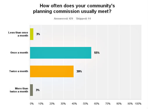 Chart with survey results.